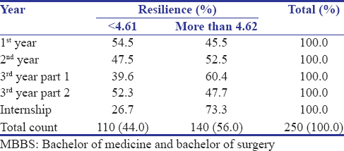 Study of mechanisms of coping, resilience and quality of life in