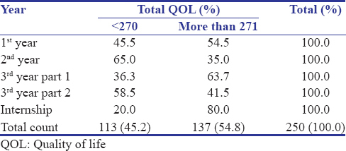 Table 4: Comparison of QOL in students of various years of MBBS