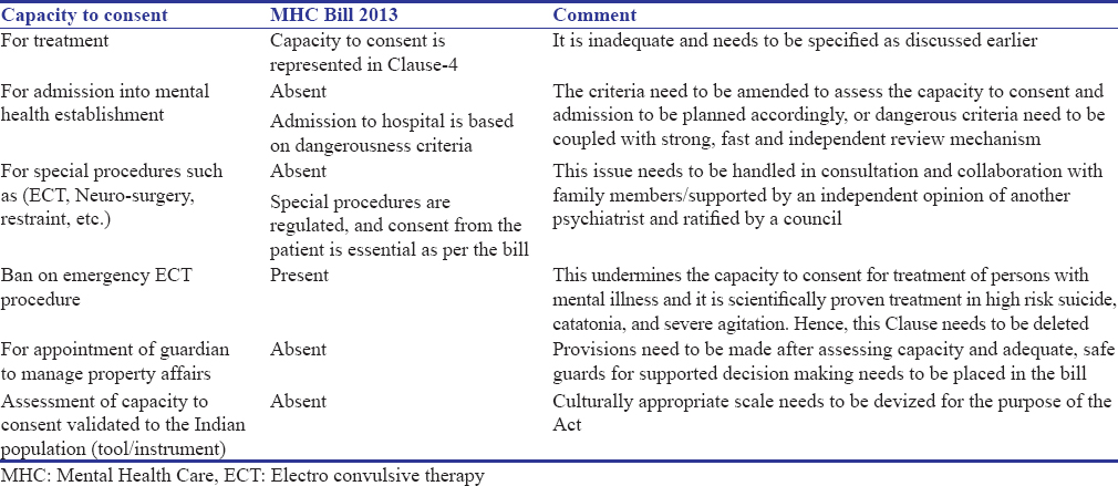 Capacity To Consent In Mental Health Care Bill 2013 A Critique