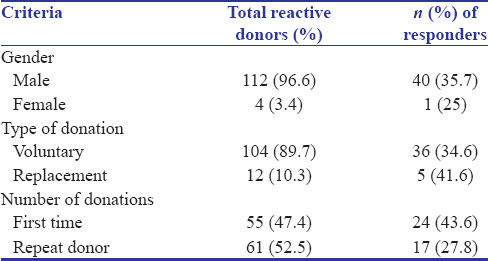 Reactive donor notification and counseling: Reveals