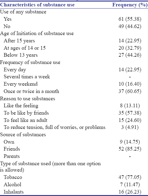 Table 2: Substance use profile of the subjects