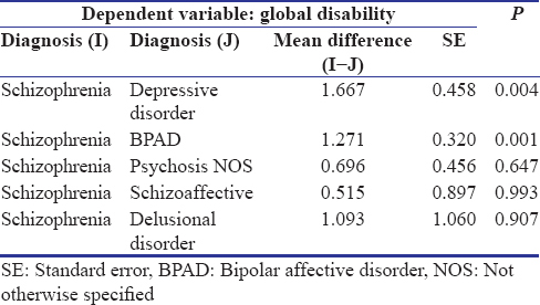 Mental disorder and disability: A cross-sectional study of