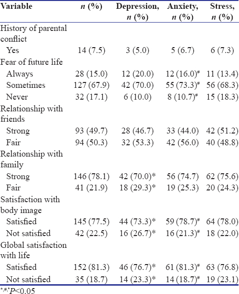 Assessment of depression, anxiety, and stress among medical students