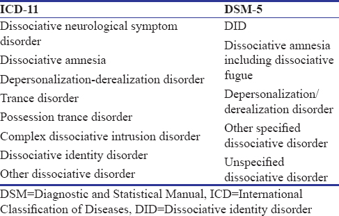 Dissociative disorders: Reinvention or reconceptualization