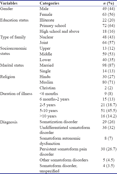 Table 1: Sociodemographic details and clinical variables
