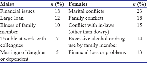 Table 4: Comparison of stressful life events among males and females