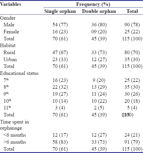 Table 1: Frequency and percentage distribution of subjects according to demographic variables
