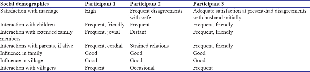 Table 2: Depicting social demographic variables