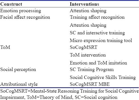 Table 3: Targeted interventions for Social cognition in Schizophrenia