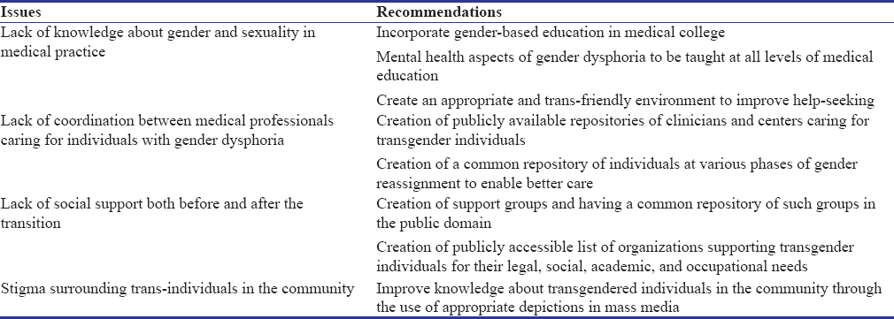 Table 3: Summary of issues and recommendations